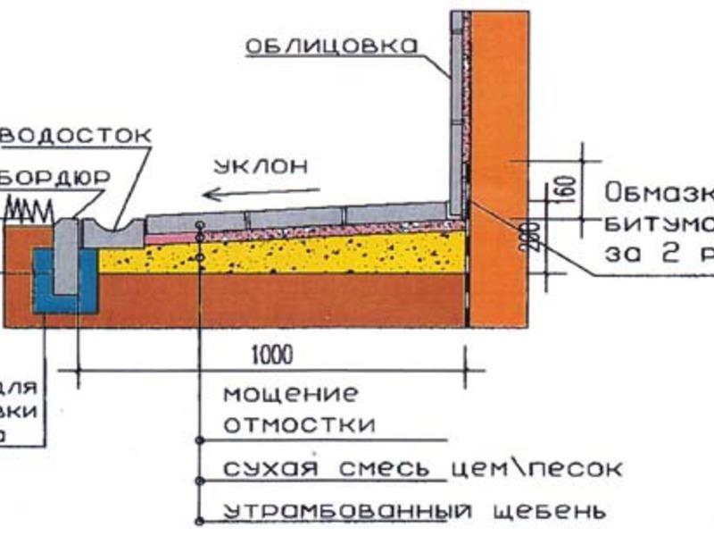 бетон для отмостки марка по снип