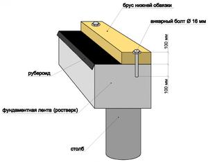 Первый венец бани - наглядная схема строительства из бруса