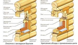 Проемы в бане - оконные и дверные - схема обустройства
