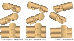 Какие бывают методы сборки углов из бруса