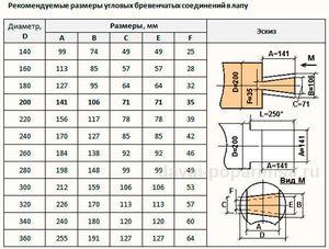 Рубка в лапу - правила, сводная таблица размеров
