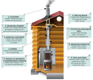 Устройство дымохода в бане - наглядная схема показана на рисунке