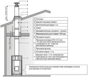 Монтаж дымохода - наглядная схема