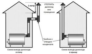 Дымоход для бани - устройство конструкции