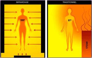 Польза и вред инфракрасного излучения для человека