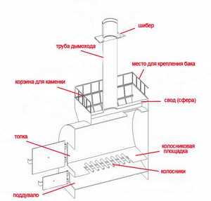 Банная печь из трубы - схема конструкции