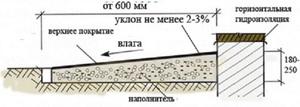 Как заливается отмостка бетоном