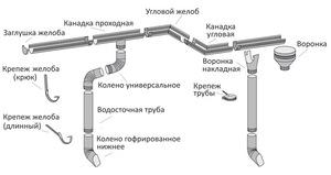 Как называется труба для стока