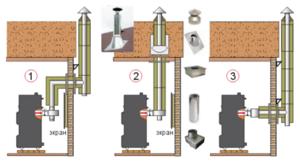 Разновидности и устройство печных дымоходов и труб