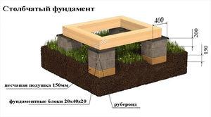 Правила строительства фундамента