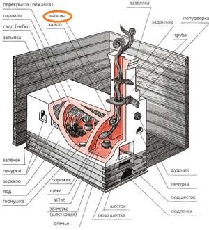 Печь - вид изнутри